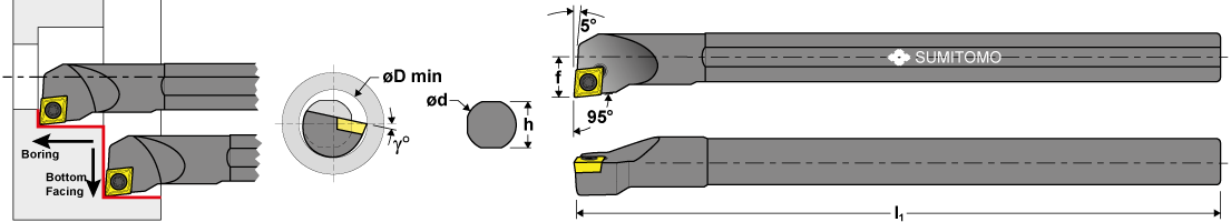 Boring modes and dimensions