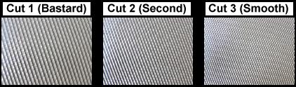 File Cut Types